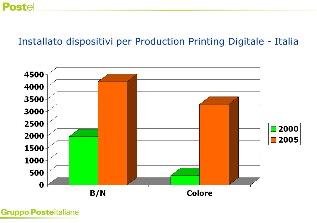 Installato dispositivi per Production Printing Digitale - Italia