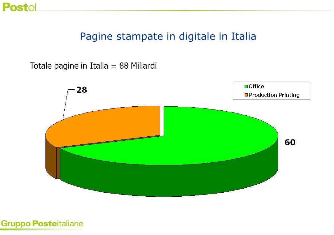 Pagine stampate in digitale in Italia Totale pagine in Italia = 88 Miliardi