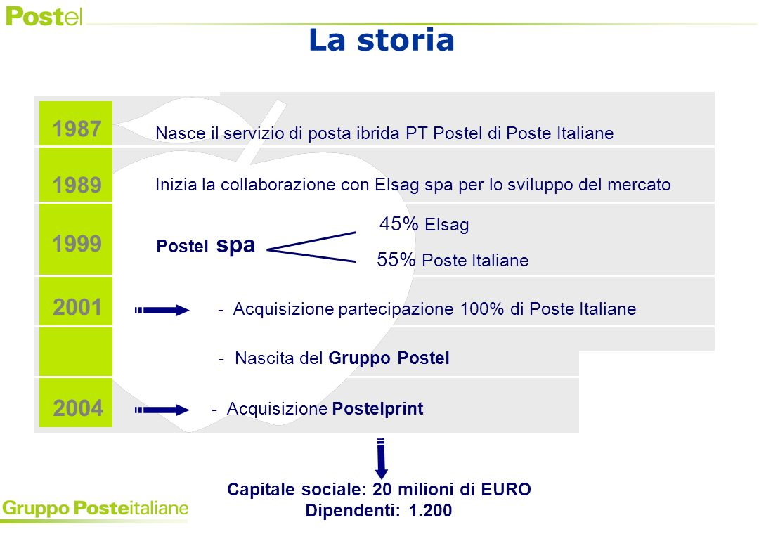 Postelprint Ge.Po.La Poste (Gruppo Cedacri Nord) CEDACRI Docugest Docutel Aspheria Holding Ge.Po.