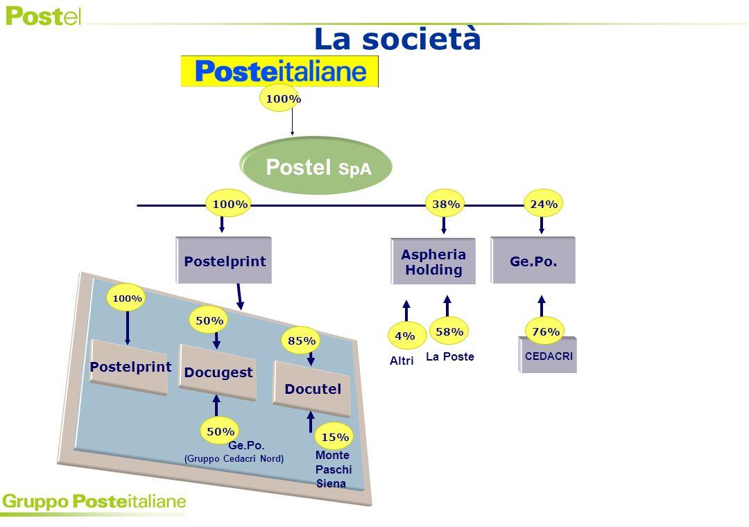 Postelprint Ge.Po. La Poste (Gruppo Cedacri Nord) CEDACRI Docugest Docutel Aspheria Holding Ge.Po.