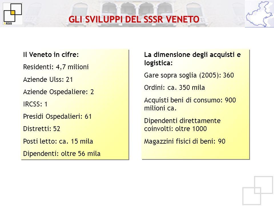 Il Veneto in cifre: Residenti: 4,7 milioni Aziende Ulss: 21 Aziende Ospedaliere: 2 IRCSS: 1 Presidi Ospedalieri: 61 Distretti: 52 Posti letto: ca. 15