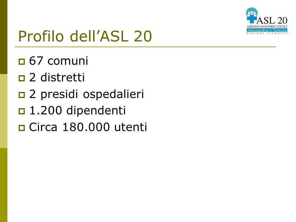 Profilo dellASL 20 I distretti si propongono quali centri di garanzia e di controllo dei livelli assistenziali per i cittadini del proprio ambito geografico e come sede di erogazione dei servizi territoriali, integrando sanità ed assistenza