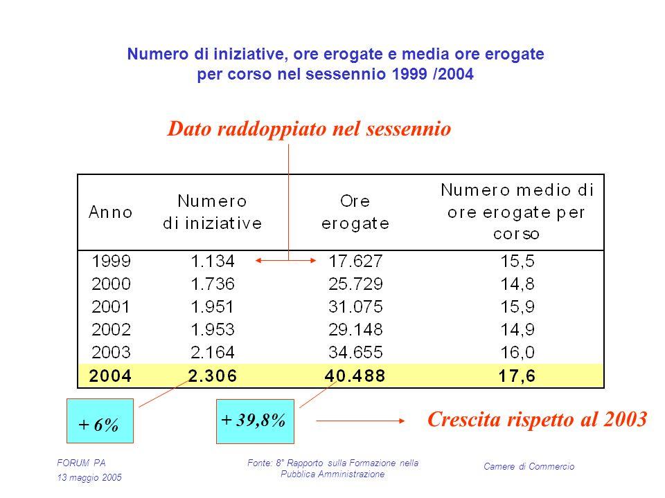Camere di Commercio FORUM PA 13 maggio 2005 Fonte: 8° Rapporto sulla Formazione nella Pubblica Amministrazione Numero di iniziative, ore erogate e media ore erogate per corso nel sessennio 1999 /2004 + 39,8% + 6% Dato raddoppiato nel sessennio Crescita rispetto al 2003