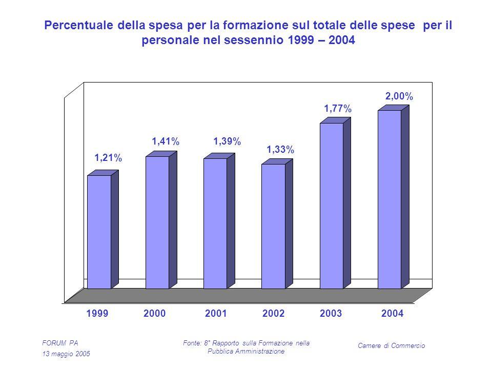 Camere di Commercio FORUM PA 13 maggio 2005 Fonte: 8° Rapporto sulla Formazione nella Pubblica Amministrazione Percentuale della spesa per la formazione sul totale delle spese per il personale nel sessennio 1999 – 2004 1,21% 1,41%1,39% 1,33% 1,77% 2,00% 199920002001200220032004