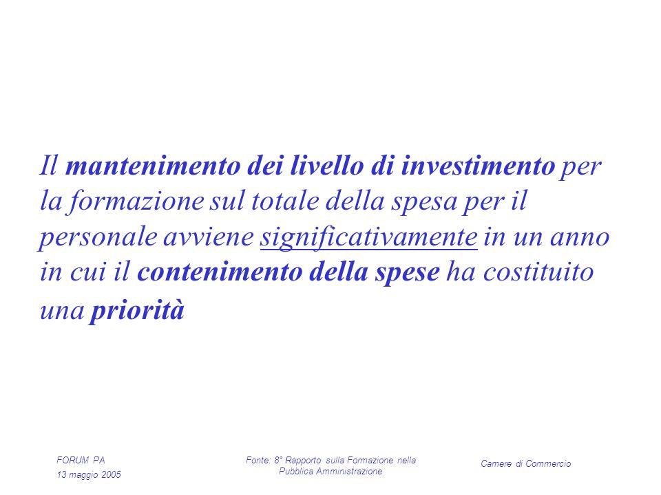 Camere di Commercio FORUM PA 13 maggio 2005 Fonte: 8° Rapporto sulla Formazione nella Pubblica Amministrazione Il mantenimento dei livello di investimento per la formazione sul totale della spesa per il personale avviene significativamente in un anno in cui il contenimento della spese ha costituito una priorità