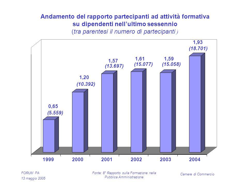 Camere di Commercio FORUM PA 13 maggio 2005 Fonte: 8° Rapporto sulla Formazione nella Pubblica Amministrazione 0,65 (5.559) 1,20 (10.392) 1,57 (13.697) 1,61 (15.077) 1,59 (15.058) 1,93 (18.701) 199920002001200220032004 Andamento del rapporto partecipanti ad attività formativa su dipendenti nellultimo sessennio (tra parentesi il numero di partecipanti )