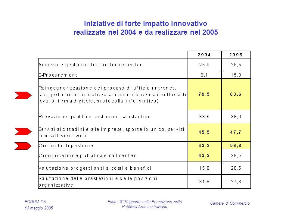 Camere di Commercio FORUM PA 13 maggio 2005 Fonte: 8° Rapporto sulla Formazione nella Pubblica Amministrazione Iniziative di forte impatto innovativo realizzate nel 2004 e da realizzare nel 2005