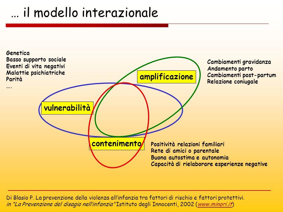 … il modello interazionale Genetica Basso supporto sociale Eventi di vita negativi Malattie psichiatriche Parità ….