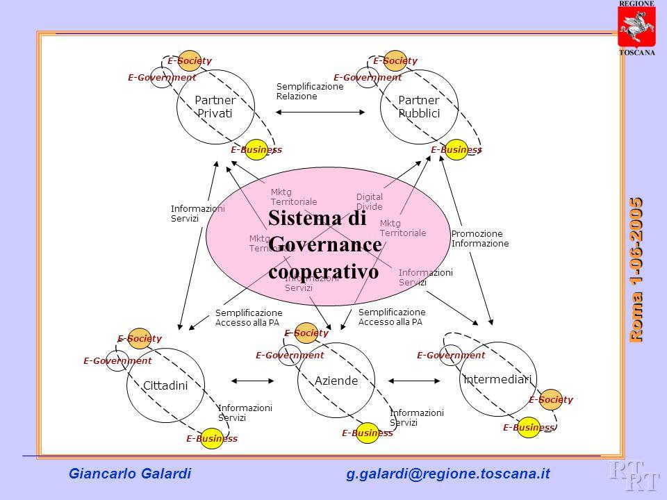 Giancarlo Galardig.galardi@regione.toscana.it Roma 1-06-2005 Partner Privati Partner Pubblici Cittadini Aziende intermediari Semplificazione Relazione