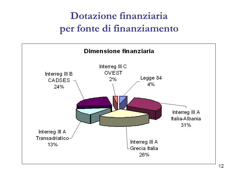 12 Dotazione finanziaria per fonte di finanziamento