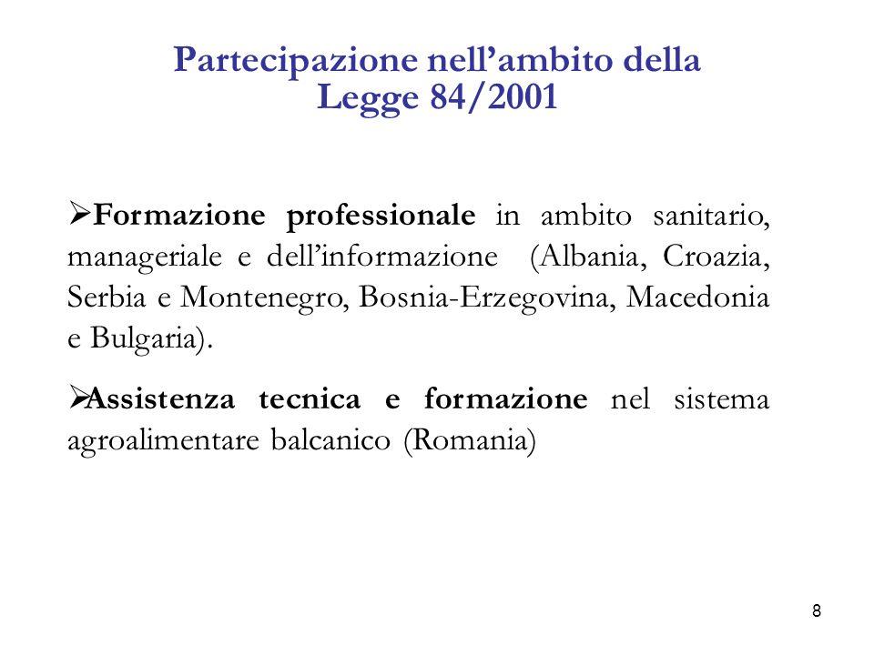 9 La rilevazione In totale sono stati rilevati 54 progetti così ripartiti : ProgrammaDimensione finanziariaNumero Progetti Legge 84 2.711.070,007 Interreg III A Italia-Albania 22.283.177,2023 Interreg III A Grecia-Italia 18.677.781,0014 Interreg III A Transadriatico 9.802.227,008 Interreg III B CADSES 17.822.612,001 Interreg III C OVEST 1.545.712,331 TOTALE 72.842.579,53 54