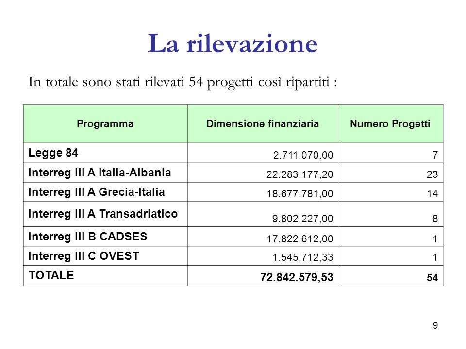 10 Composizione percentuale per dotazione finanziaria ProgrammaDimensione finanziaria% Legge 84 2.711.070,003,72 Interreg III A Italia-Albania 22.283177,2030,59 Interreg III A Grecia-Italia 18.677.781,0025,64 Interreg III A Transadriatico 9.802.227,0013,45 Interreg III B CADSES 17.822.612,0024,46 Interreg III C OVEST 1.545.712,332,12 TOTALE 72.842.579,53100