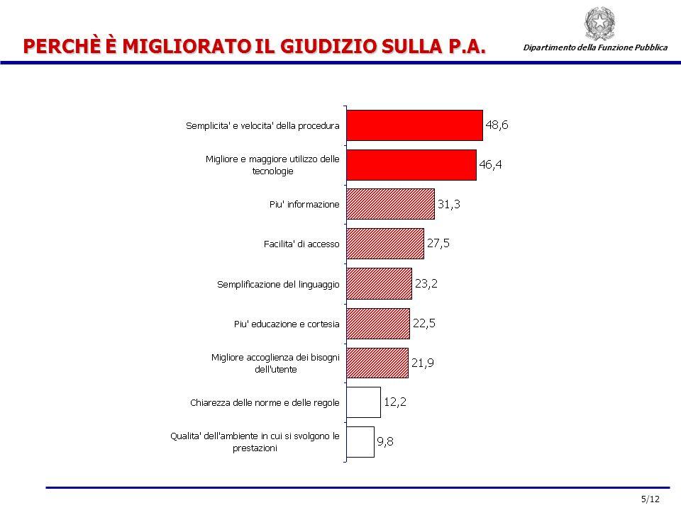 5/12 Dipartimento della Funzione Pubblica PERCHÈ È MIGLIORATO IL GIUDIZIO SULLA P.A.