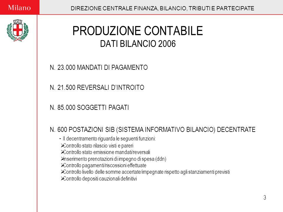 DIREZIONE CENTRALE FINANZA, BILANCIO, TRIBUTI E PARTECIPATE 3 PRODUZIONE CONTABILE DATI BILANCIO 2006 N. 23.000 MANDATI DI PAGAMENTO N. 21.500 REVERSA