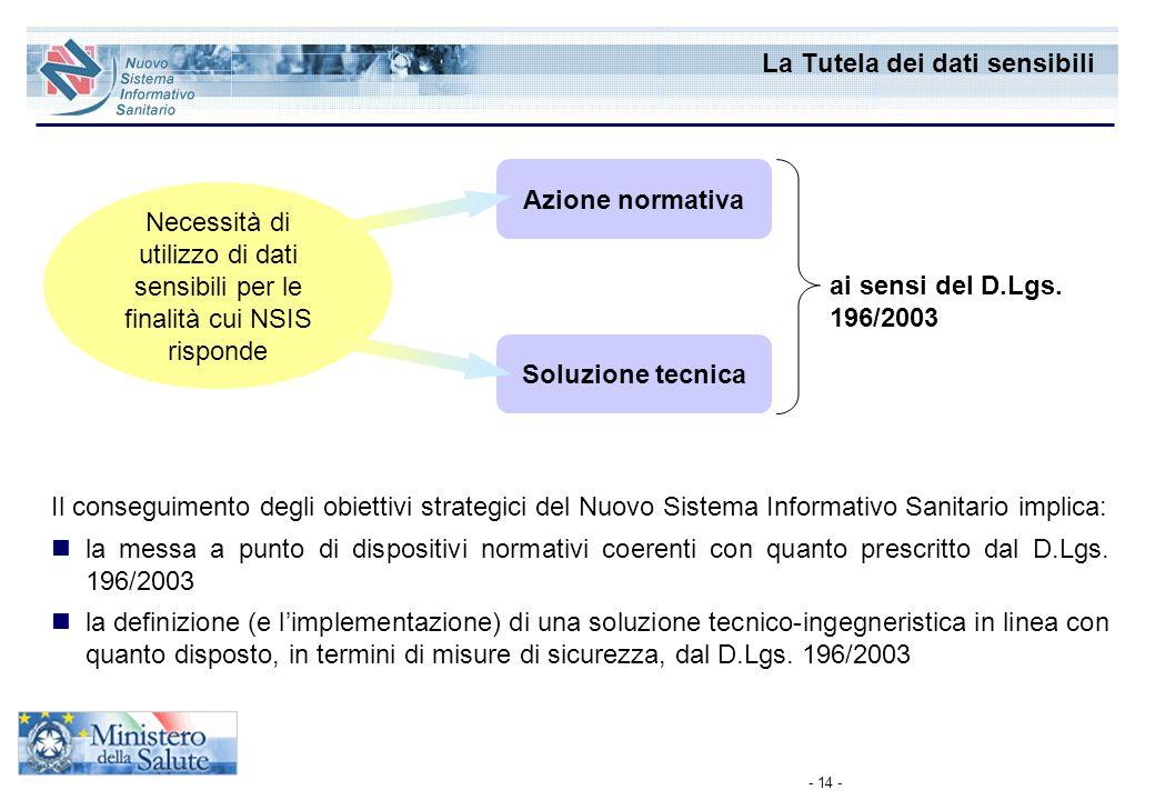 - 14 - La Tutela dei dati sensibili Necessità di utilizzo di dati sensibili per le finalità cui NSIS risponde Azione normativa Soluzione tecnica Il co