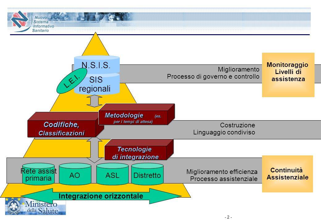 - 2 - AO Continuità Assistenziale Monitoraggio Livelli di assistenza ASLDistretto Miglioramento efficienza Processo assistenziale SIS regionali N.S.I.
