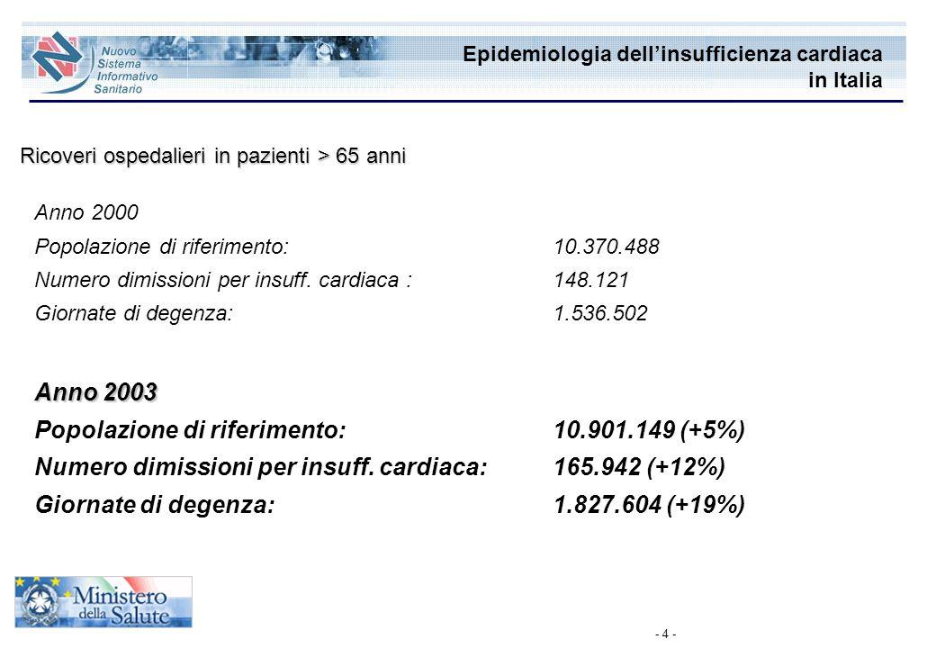 - 4 - Epidemiologia dellinsufficienza cardiaca in Italia Ricoveri ospedalieri in pazienti > 65 anni Anno 2000 Popolazione di riferimento:10.370.488 Nu