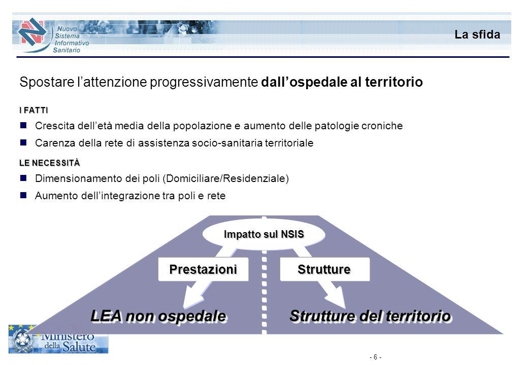 - 6 - Impatto sul NSIS La sfida LEA non ospedale Strutture del territorio Spostare lattenzione progressivamente dallospedale al territorio I FATTI Cre