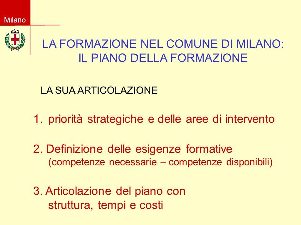 Milano LA FORMAZIONE NEL COMUNE DI MILANO: IL PIANO DELLA FORMAZIONE 1.priorità strategiche e delle aree di intervento 2.