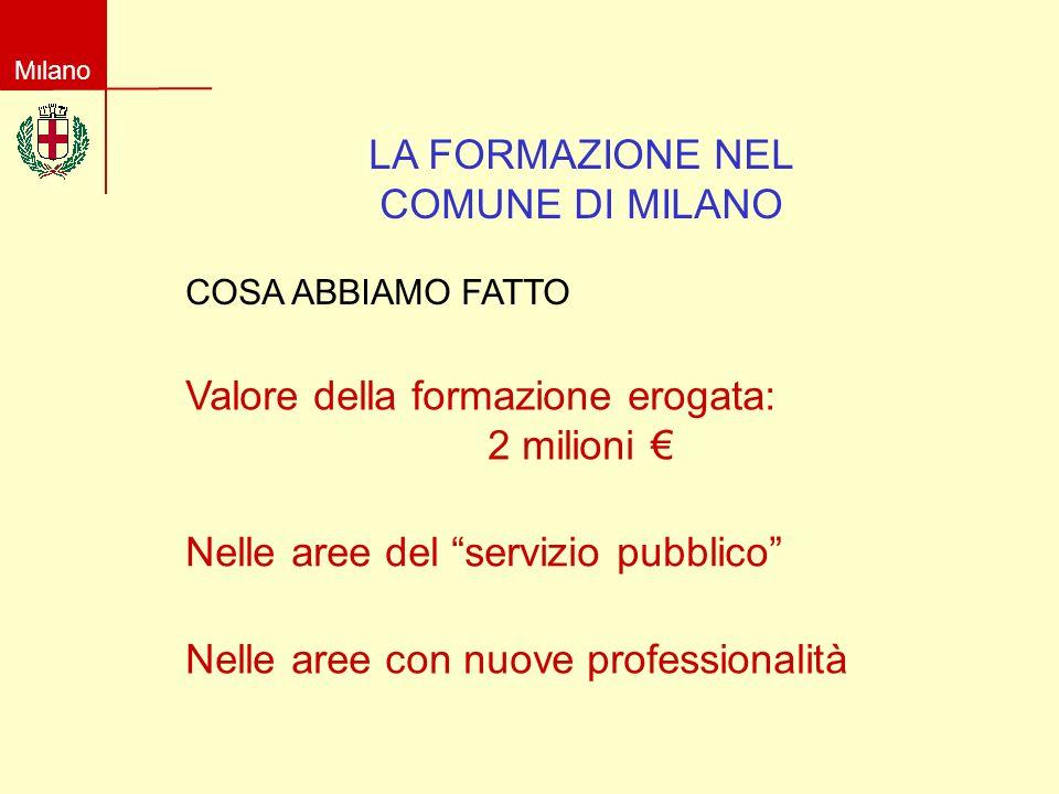 Milano LA FORMAZIONE NEL COMUNE DI MILANO COSA ABBIAMO FATTO Valore della formazione erogata: 2 milioni Nelle aree del servizio pubblico Nelle aree con nuove professionalità