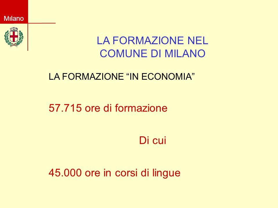 Milano LA FORMAZIONE NEL COMUNE DI MILANO LA FORMAZIONE IN ECONOMIA 57.715 ore di formazione Di cui 45.000 ore in corsi di lingue