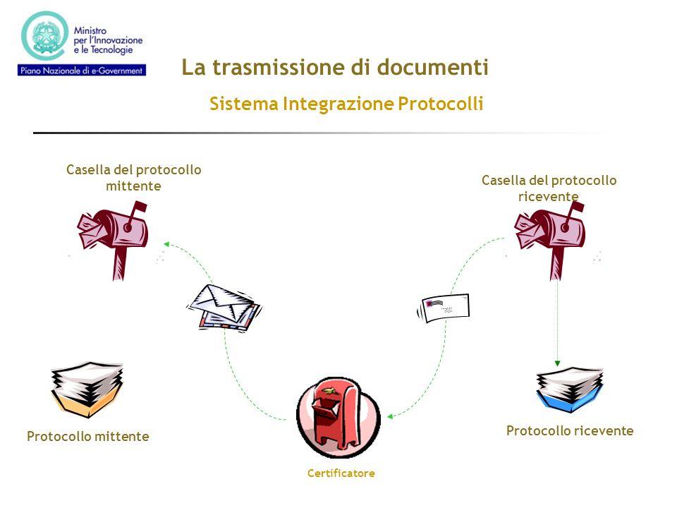 La trasmissione di documenti Protocollo mittente Casella del protocollo ricevente Casella del protocollo mittente Protocollo ricevente Certificatore S