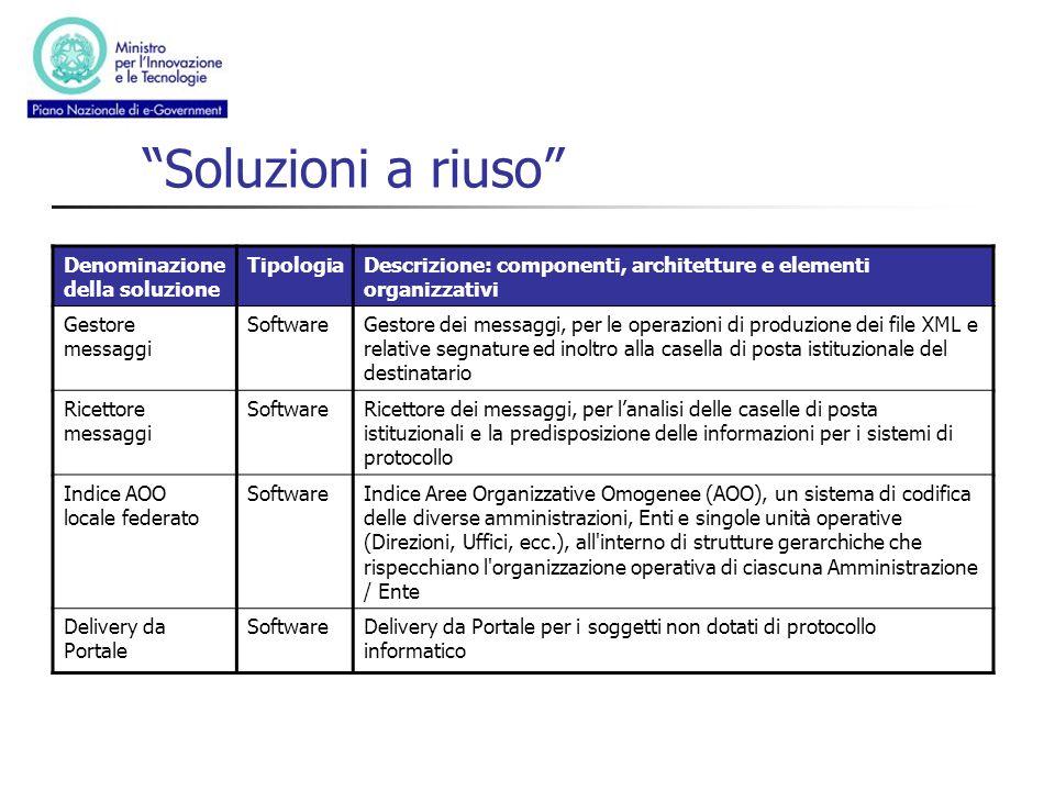 Soluzioni a riuso Denominazione della soluzione TipologiaDescrizione: componenti, architetture e elementi organizzativi Gestore messaggi SoftwareGesto
