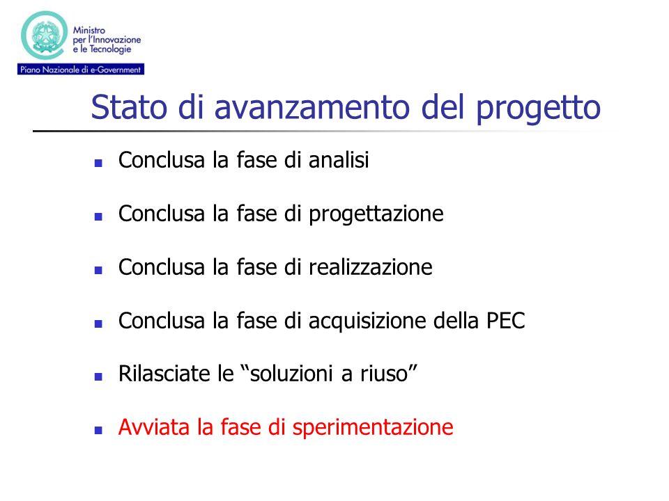Stato di avanzamento del progetto Conclusa la fase di analisi Conclusa la fase di progettazione Conclusa la fase di realizzazione Conclusa la fase di