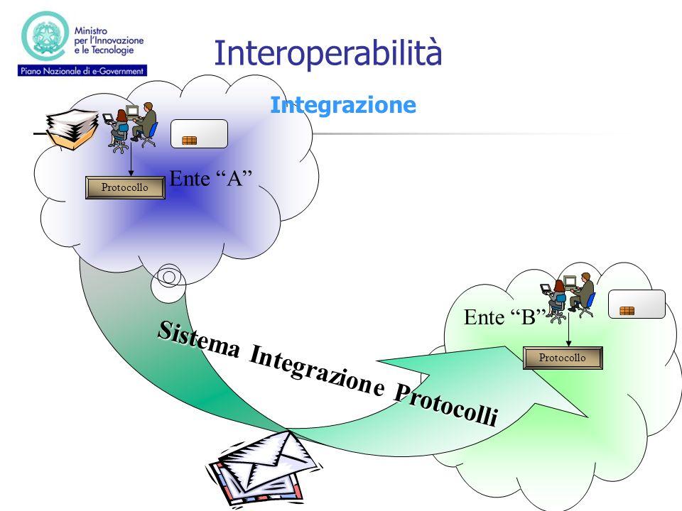 Ente B Sistema Integrazione Protocolli Ente A SSL Integrazione Protocollo Interoperabilità