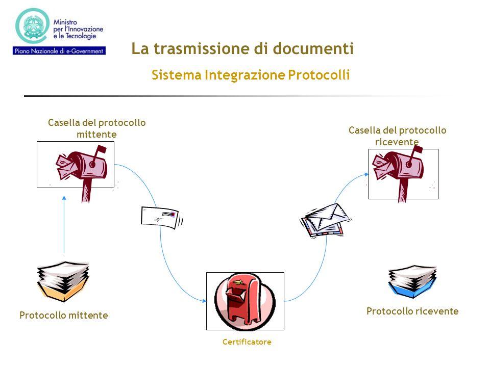 La trasmissione di documenti Sistema Integrazione Protocolli Protocollo mittente Casella del protocollo ricevente Casella del protocollo mittente Prot