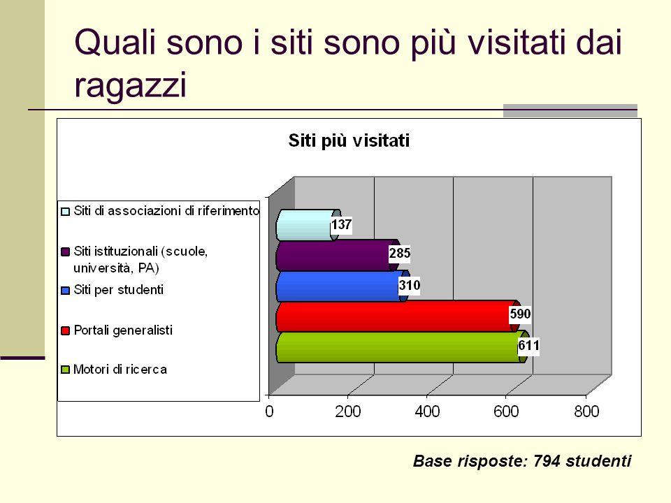 Quali sono i siti sono più visitati dai ragazzi Base risposte: 794 studenti
