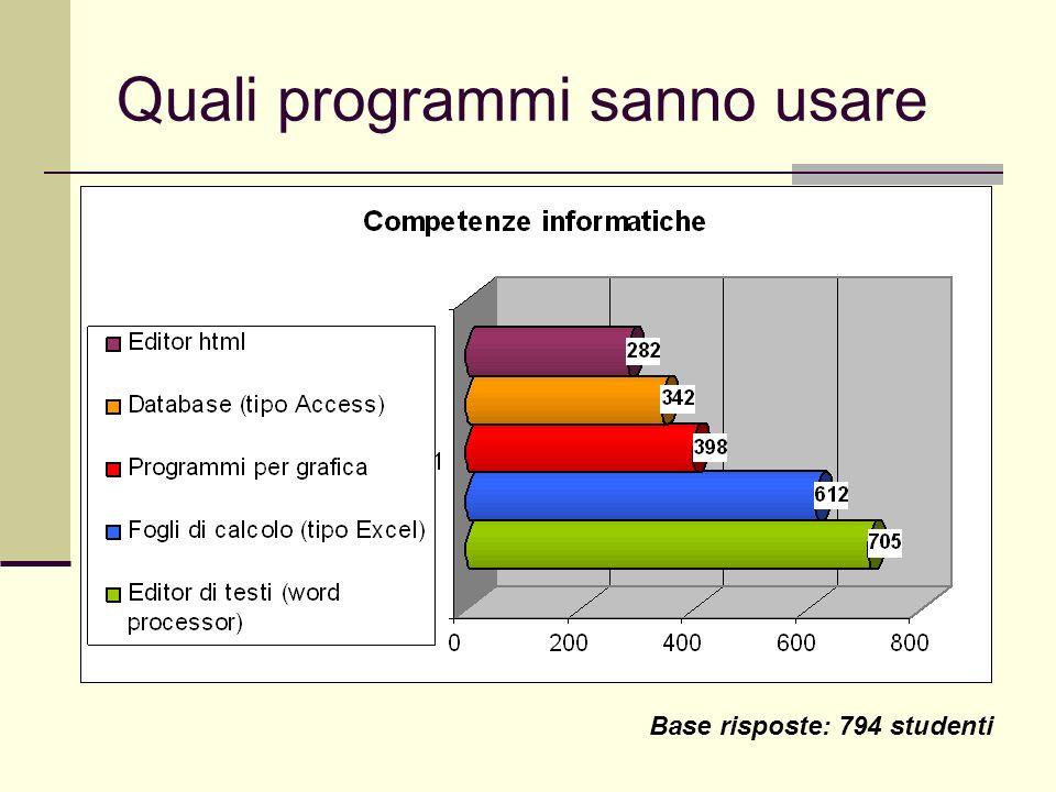 Quali programmi sanno usare Base risposte: 794 studenti