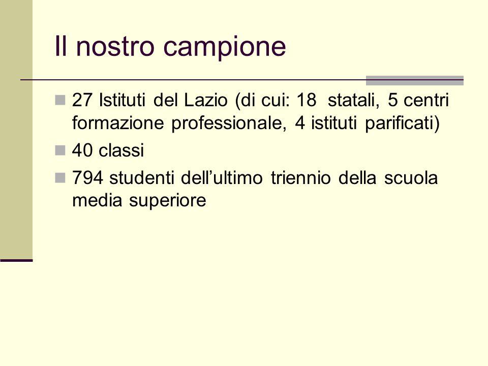 Il nostro campione 27 Istituti del Lazio (di cui: 18 statali, 5 centri formazione professionale, 4 istituti parificati) 40 classi 794 studenti dellult