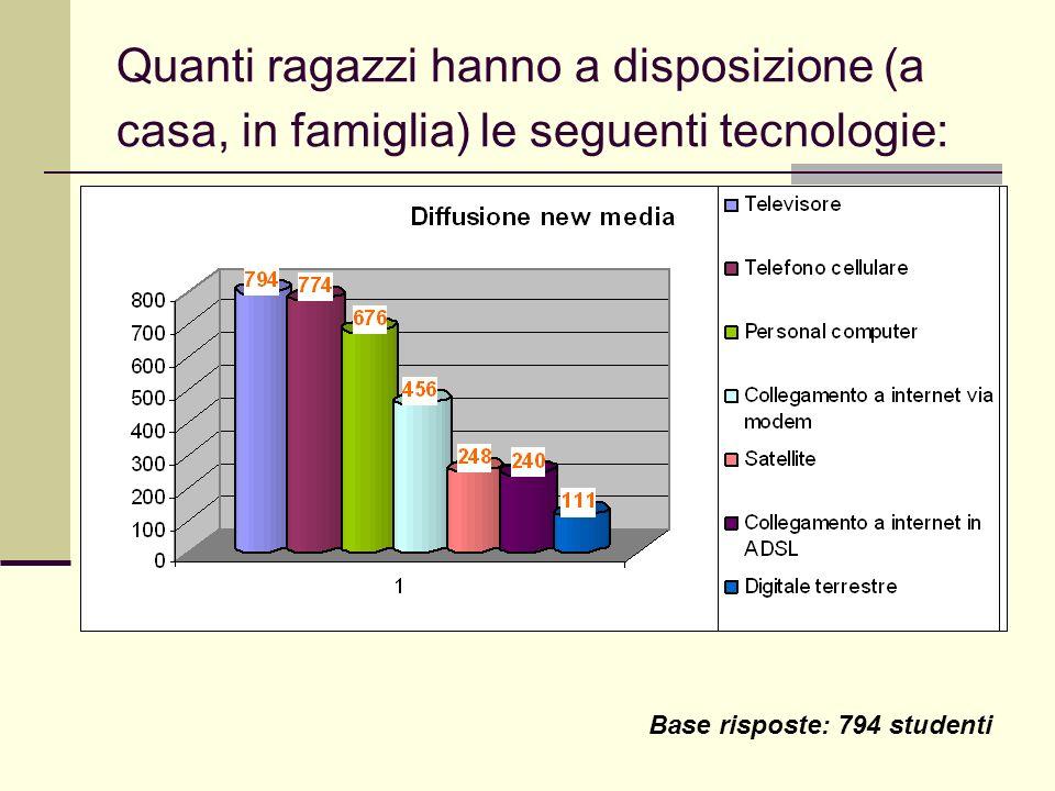 Quanti ragazzi hanno a disposizione (a casa, in famiglia) le seguenti tecnologie: Base risposte: 794 studenti