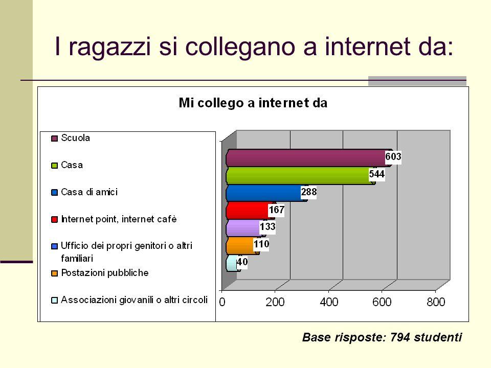 I ragazzi si collegano a internet da: Base risposte: 794 studenti