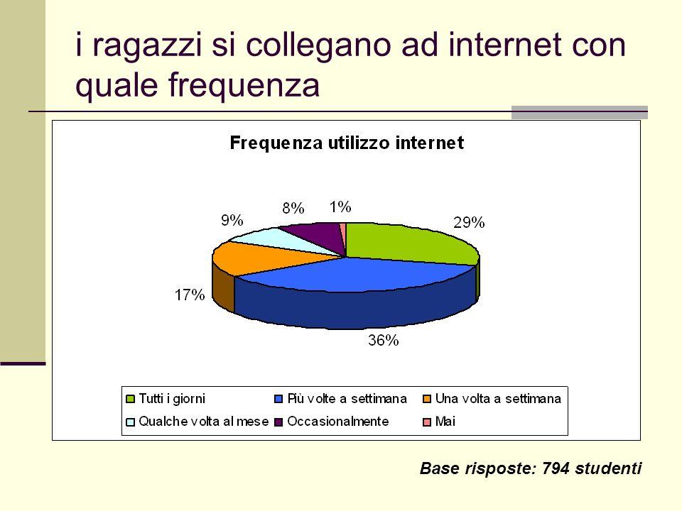 i ragazzi si collegano ad internet con quale frequenza Base risposte: 794 studenti