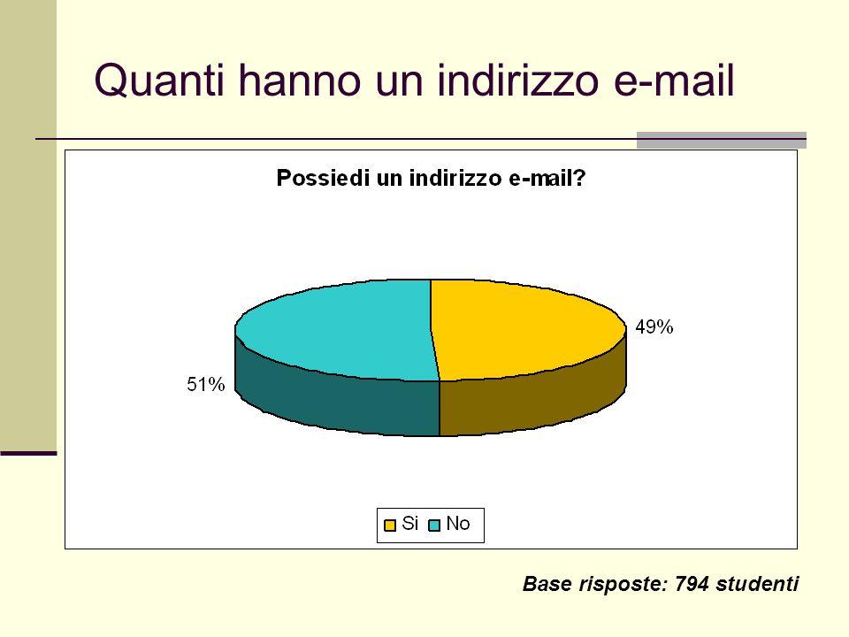Quanti hanno un indirizzo e-mail Base risposte: 794 studenti