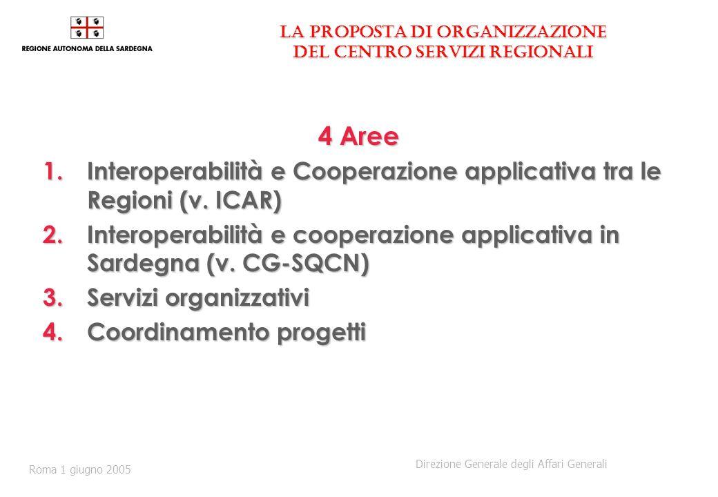 La proposta di organizzazione del Centro Servizi Regionali 4 Aree 1.Interoperabilità e Cooperazione applicativa tra le Regioni (v. ICAR) 2.Interoperab