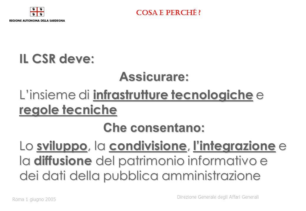 Cosa e perché ? IL CSR deve: Assicurare: Linsieme di infrastrutture tecnologiche e regole tecniche Che consentano: Lo sviluppo, la condivisione, linte