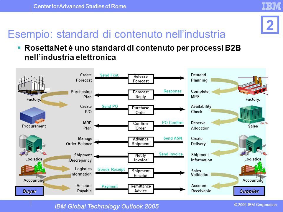 Center for Advanced Studies of Rome © 2005 IBM Corporation PO Confirm Send ASN Create Forecast Response Send Fcst. Send PO Goods Receipt Send Invoice