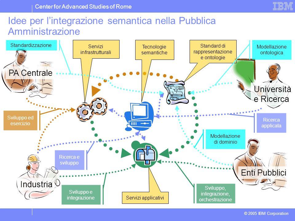Center for Advanced Studies of Rome © 2005 IBM Corporation Idee per lintegrazione semantica nella Pubblica Amministrazione Industria Università e Rice