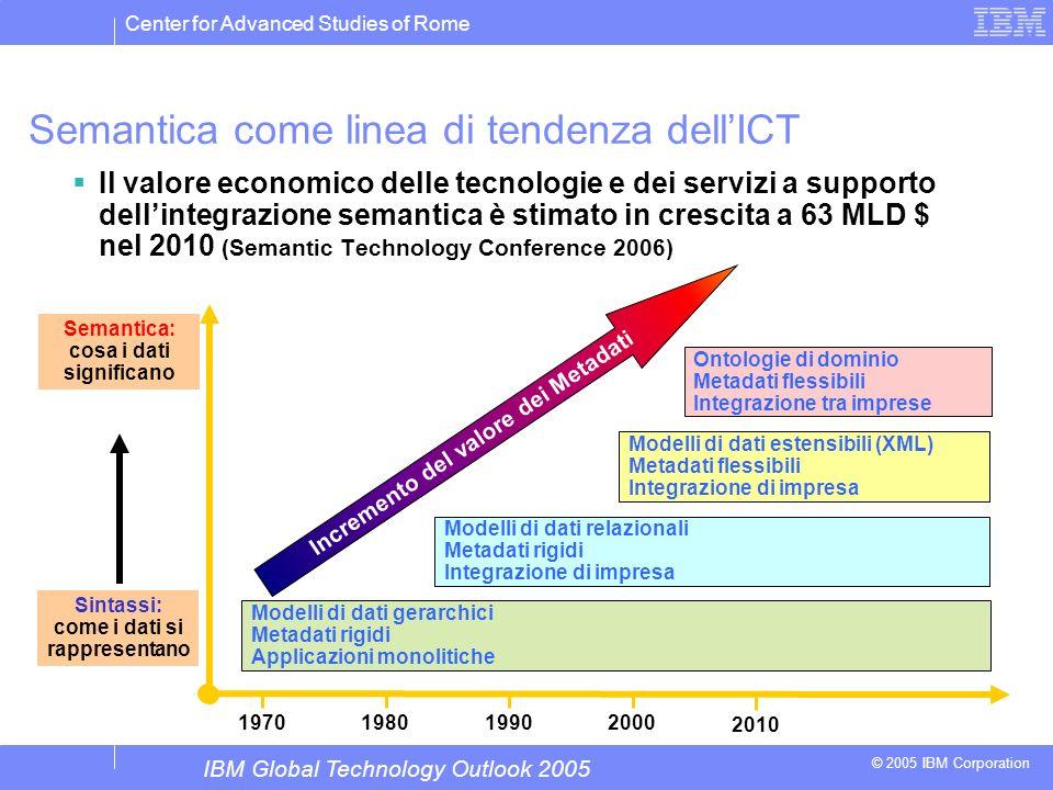 Center for Advanced Studies of Rome © 2005 IBM Corporation Semantica come linea di tendenza dellICT Il valore economico delle tecnologie e dei servizi