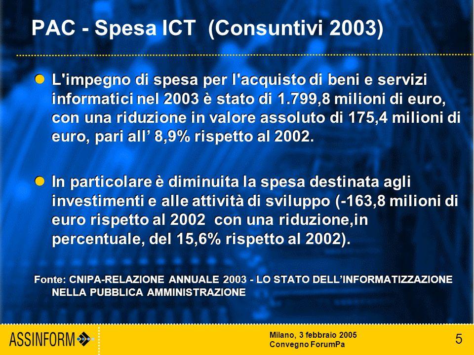 5 Milano, 3 febbraio 2005 Convegno ForumPa PAC - Spesa ICT (Consuntivi 2003) L impegno di spesa per l acquisto di beni e servizi informatici nel 2003 è stato di 1.799,8 milioni di euro, con una riduzione in valore assoluto di 175,4 milioni di euro, pari all 8,9% rispetto al 2002.