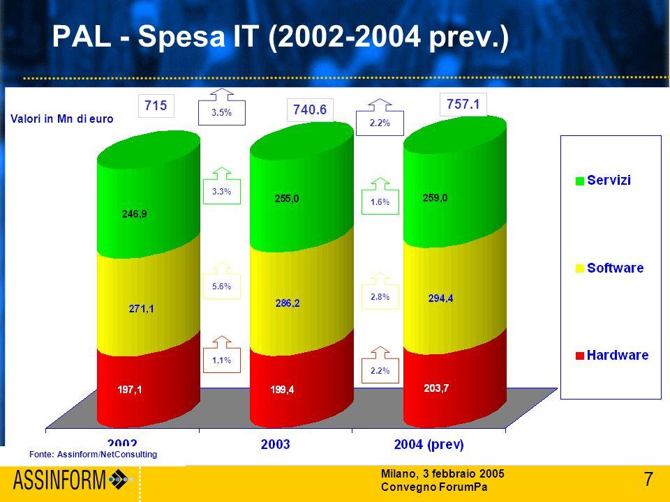 7 Milano, 3 febbraio 2005 Convegno ForumPa PAL - Spesa IT (2002-2004 prev.) Fonte: Assinform/NetConsulting 715 740.6 757.1 3.3% 1,1% 5.6% 3.5% 1.6% 2.2% 2.8% 2.2% Valori in Mn di euro