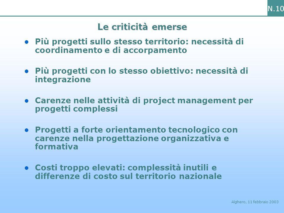 N.10 Alghero, 11 febbraio 2003 Le criticità emerse Più progetti sullo stesso territorio: necessità di coordinamento e di accorpamento Più progetti con