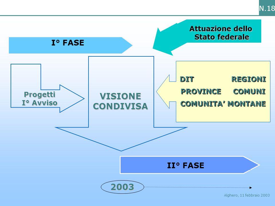 N.18 Alghero, 11 febbraio 2003 Attuazione dello Stato federale I° FASE 2003 II° FASE VISIONE CONDIVISA Progetti I° Avviso DIT REGIONI PROVINCE COMUNI