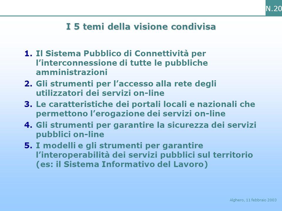 N.20 Alghero, 11 febbraio 2003 I 5 temi della visione condivisa 1.Il Sistema Pubblico di Connettività per linterconnessione di tutte le pubbliche ammi