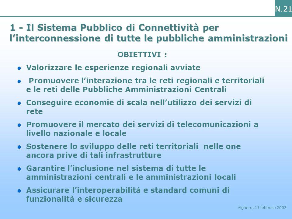 N.21 Alghero, 11 febbraio 2003 1 - Il Sistema Pubblico di Connettività per linterconnessione di tutte le pubbliche amministrazioni OBIETTIVI : Valoriz
