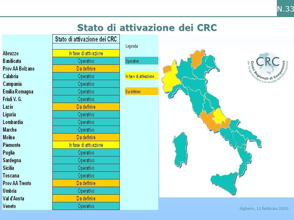 N.33 Alghero, 11 febbraio 2003 Stato di attivazione dei CRC