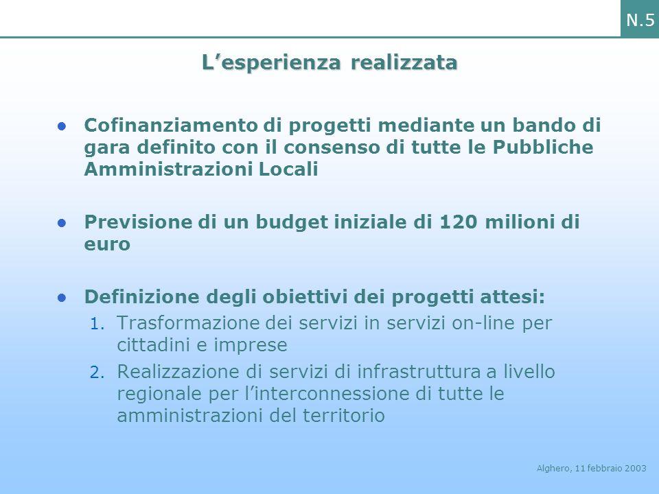 N.5 Alghero, 11 febbraio 2003 Lesperienza realizzata Cofinanziamento di progetti mediante un bando di gara definito con il consenso di tutte le Pubbli